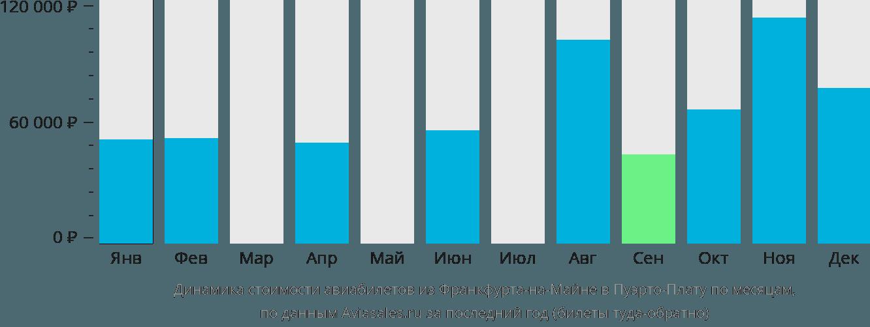 Динамика стоимости авиабилетов из Франкфурта-на-Майне в Пуэрто-Плату по месяцам