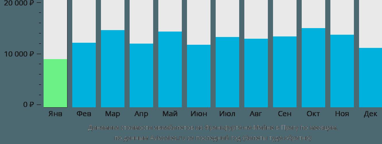 Динамика стоимости авиабилетов из Франкфурта-на-Майне в Прагу по месяцам