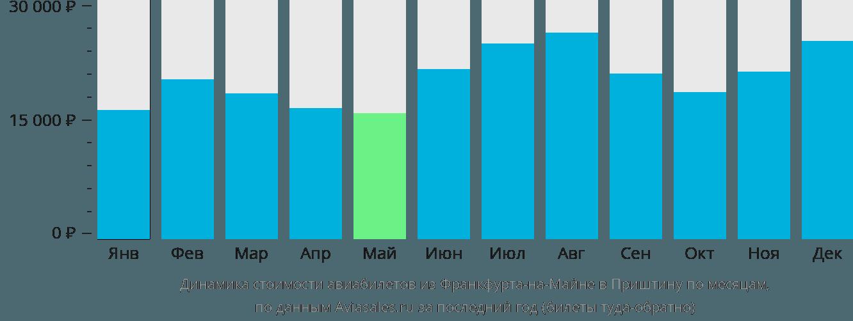 Динамика стоимости авиабилетов из Франкфурта-на-Майне в Приштину по месяцам