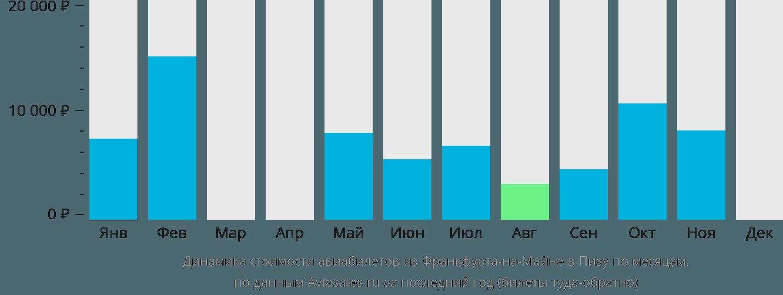 Динамика стоимости авиабилетов из Франкфурта-на-Майне в Пизу по месяцам