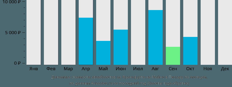Динамика стоимости авиабилетов из Франкфурта-на-Майне в Пескару по месяцам