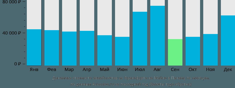 Динамика стоимости авиабилетов из Франкфурта-на-Майне в Панаму по месяцам