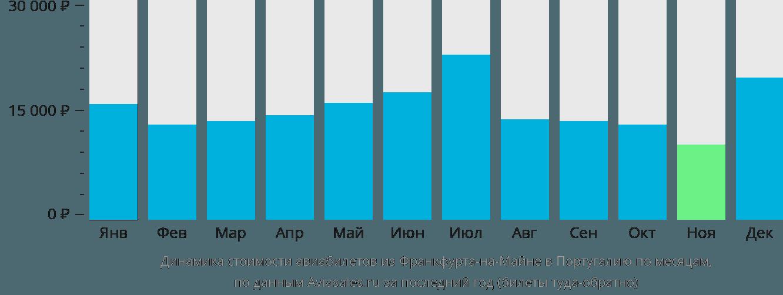 Динамика стоимости авиабилетов из Франкфурта-на-Майне в Португалию по месяцам