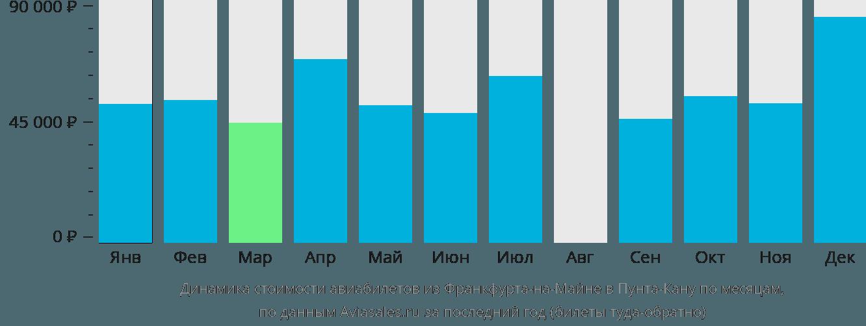 Динамика стоимости авиабилетов из Франкфурта-на-Майне в Пунта-Кану по месяцам