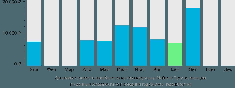 Динамика стоимости авиабилетов из Франкфурта-на-Майне в Пулу по месяцам