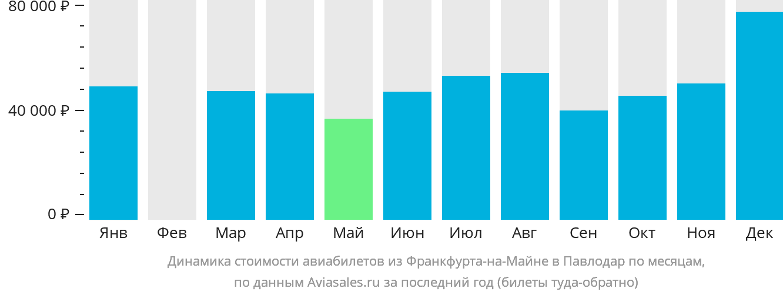 Динамика стоимости авиабилетов из Франкфурта-на-Майне в Павлодар по месяцам