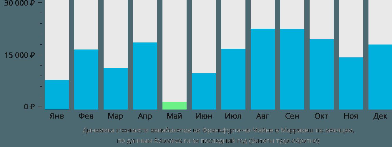 Динамика стоимости авиабилетов из Франкфурта-на-Майне в Марракеш по месяцам
