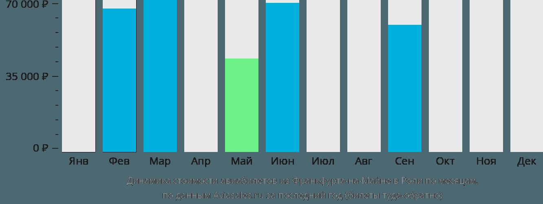 Динамика стоимости авиабилетов из Франкфурта-на-Майне в Роли по месяцам