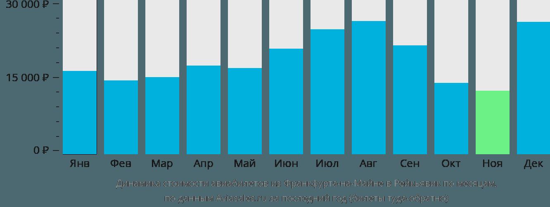 Динамика стоимости авиабилетов из Франкфурта-на-Майне в Рейкьявик по месяцам