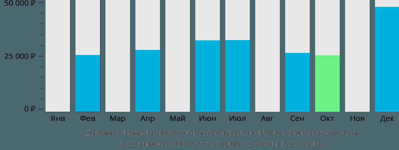 Динамика стоимости авиабилетов из Франкфурта-на-Майне в Оренбург по месяцам