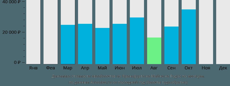 Динамика стоимости авиабилетов из Франкфурта-на-Майне на Родос по месяцам