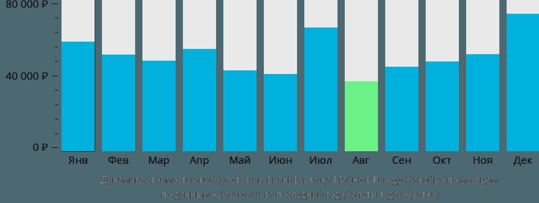 Динамика стоимости авиабилетов из Франкфурта-на-Майне в Рио-де-Жанейро по месяцам