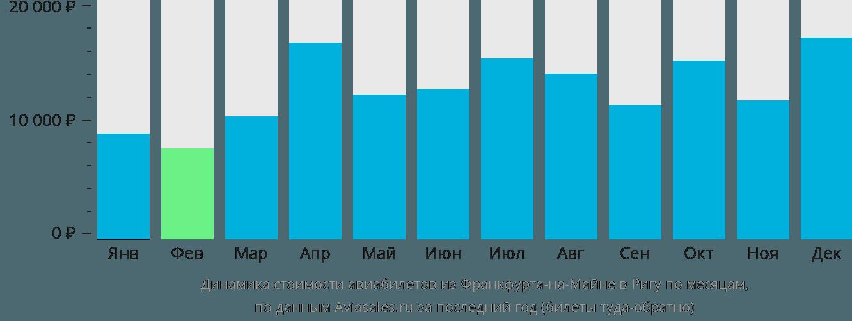 Динамика стоимости авиабилетов из Франкфурта-на-Майне в Ригу по месяцам