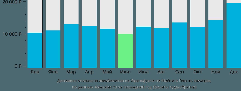 Динамика стоимости авиабилетов из Франкфурта-на-Майне в Рим по месяцам