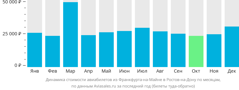 Динамика стоимости авиабилетов из Франкфурта-на-Майне в Ростов-на-Дону по месяцам