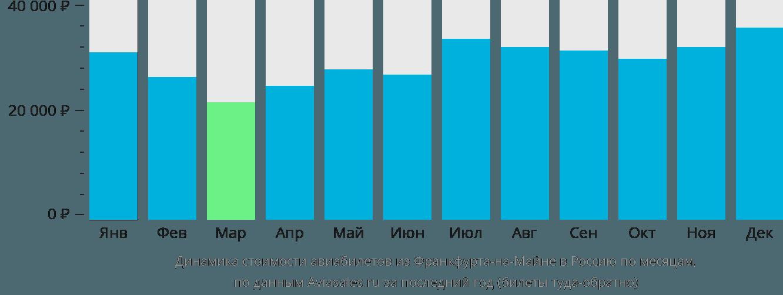 Динамика стоимости авиабилетов из Франкфурта-на-Майне в Россию по месяцам