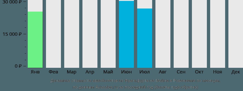Динамика стоимости авиабилетов из Франкфурта-на-Майне в Рованиеми по месяцам