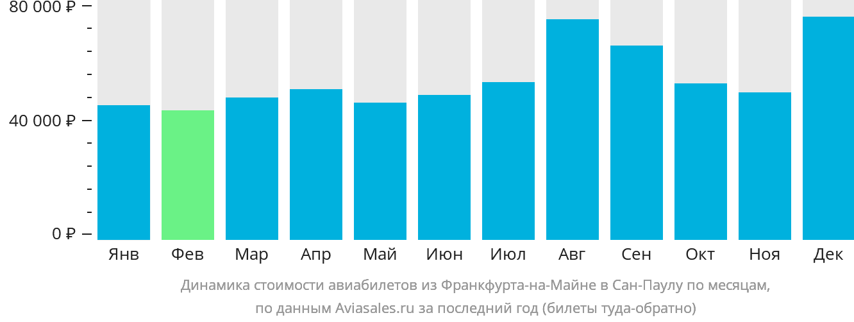 Динамика стоимости авиабилетов из Франкфурта-на-Майне в Сан-Паулу по месяцам