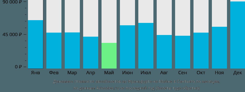 Динамика стоимости авиабилетов из Франкфурта-на-Майне в Сантьяго по месяцам