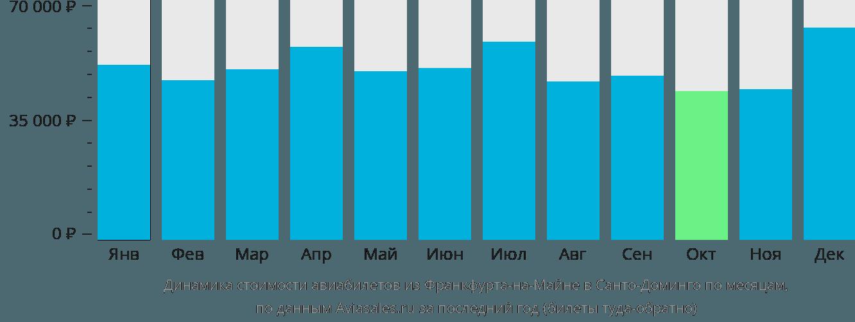 Динамика стоимости авиабилетов из Франкфурта-на-Майне в Санто-Доминго по месяцам