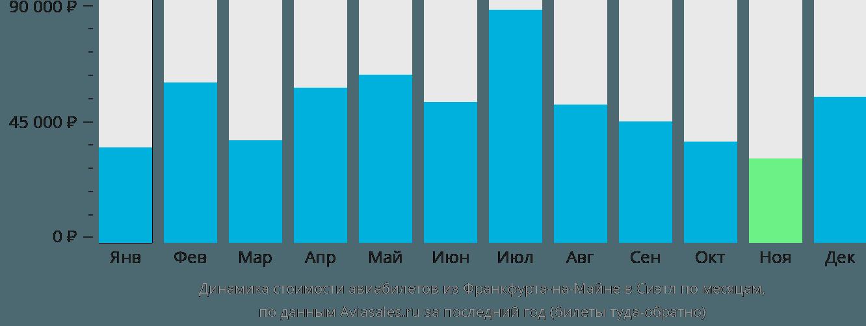 Динамика стоимости авиабилетов из Франкфурта-на-Майне в Сиэтл по месяцам