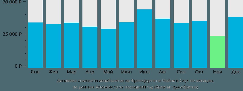 Динамика стоимости авиабилетов из Франкфурта-на-Майне в Сеул по месяцам