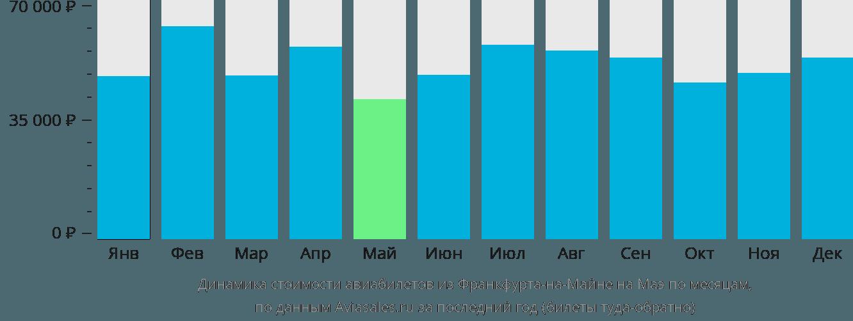 Динамика стоимости авиабилетов из Франкфурта-на-Майне на Маэ по месяцам