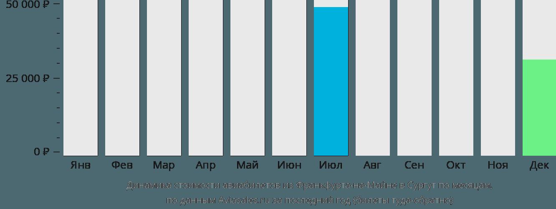 Динамика стоимости авиабилетов из Франкфурта-на-Майне в Сургут по месяцам