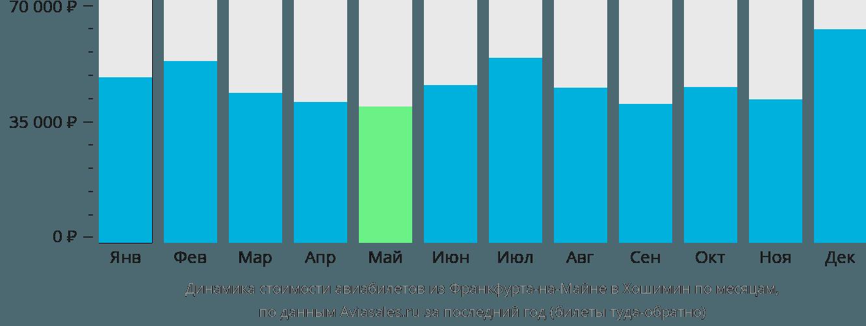 Динамика стоимости авиабилетов из Франкфурта-на-Майне в Хошимин по месяцам