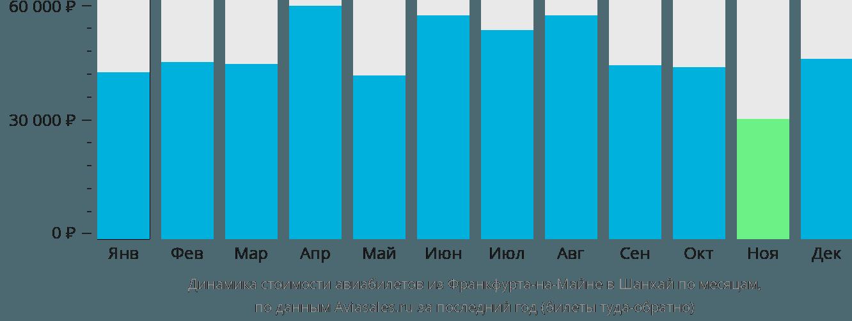 Динамика стоимости авиабилетов из Франкфурта-на-Майне в Шанхай по месяцам