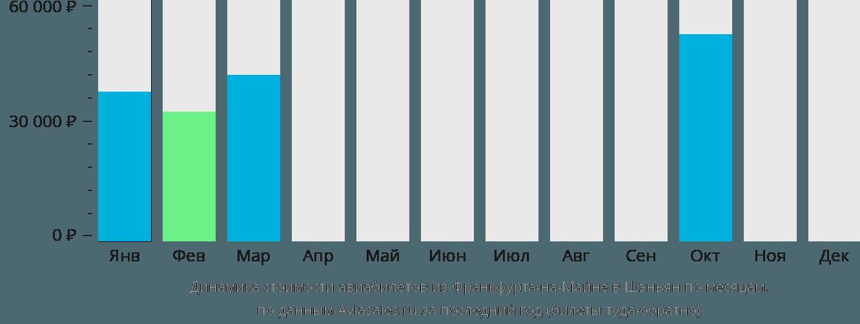 Динамика стоимости авиабилетов из Франкфурта-на-Майне в Шэньян по месяцам