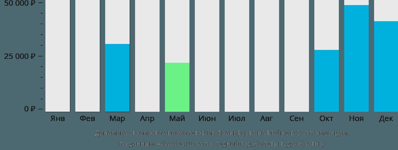 Динамика стоимости авиабилетов из Франкфурта-на-Майне в Сал по месяцам