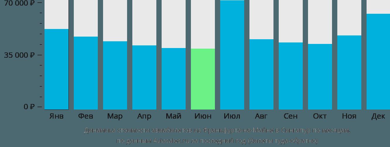 Динамика стоимости авиабилетов из Франкфурта-на-Майне в Сингапур по месяцам