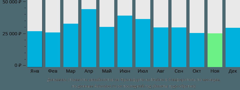 Динамика стоимости авиабилетов из Франкфурта-на-Майне в Симферополь по месяцам