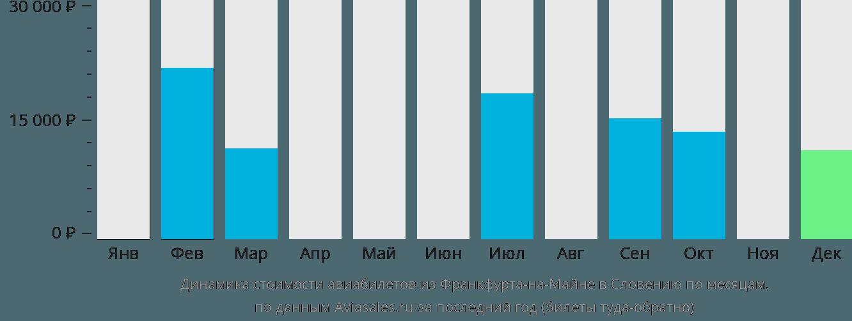 Динамика стоимости авиабилетов из Франкфурта-на-Майне в Словению по месяцам
