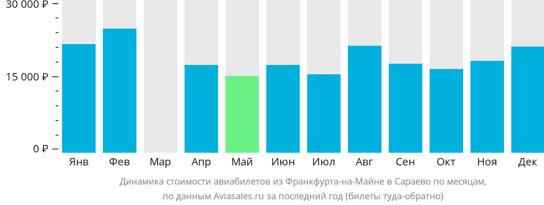 Динамика стоимости авиабилетов из Франкфурта-на-Майне в Сараево по месяцам