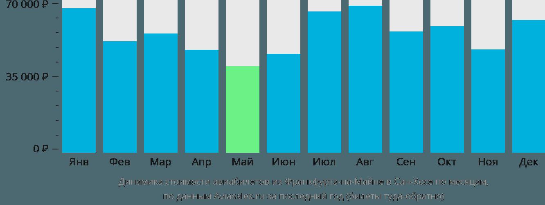 Динамика стоимости авиабилетов из Франкфурта-на-Майне в Сан-Хосе по месяцам