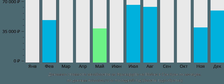 Динамика стоимости авиабилетов из Франкфурта-на-Майне в Сан-Хуан по месяцам