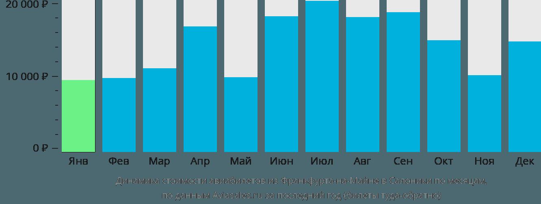 Динамика стоимости авиабилетов из Франкфурта-на-Майне в Салоники по месяцам