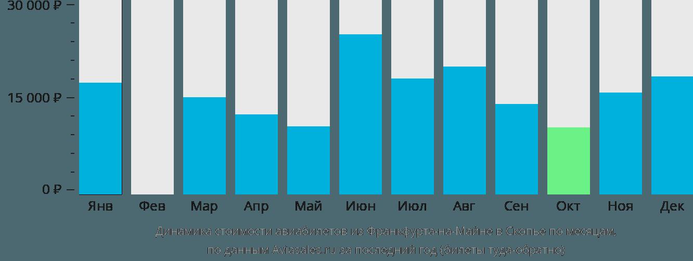 Динамика стоимости авиабилетов из Франкфурта-на-Майне в Скопье по месяцам