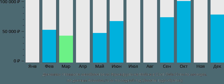 Динамика стоимости авиабилетов из Франкфурта-на-Майне в Солт-Лейк-Сити по месяцам