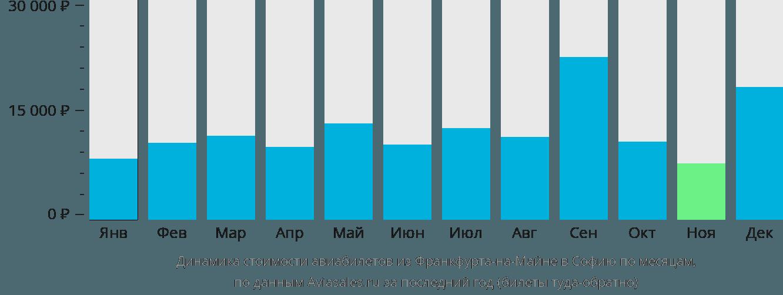 Динамика стоимости авиабилетов из Франкфурта-на-Майне в Софию по месяцам