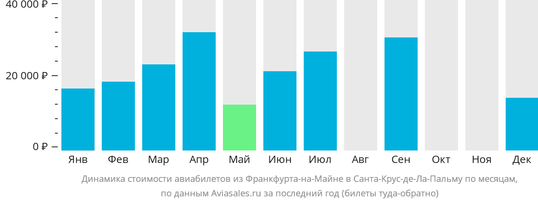 Динамика стоимости авиабилетов из Франкфурта-на-Майне в Санта-Крус-де-Ла-Пальму по месяцам