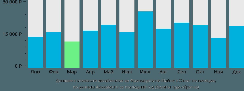Динамика стоимости авиабилетов из Франкфурта-на-Майне в Сплит по месяцам