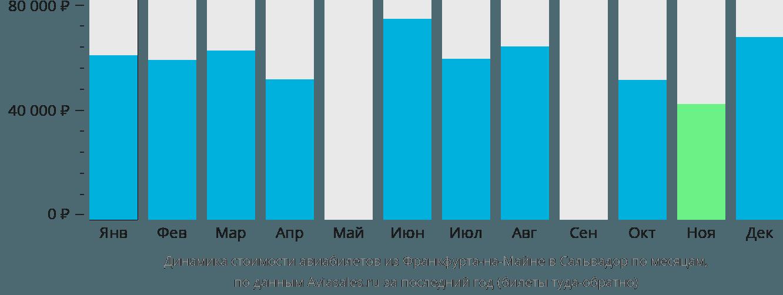 Динамика стоимости авиабилетов из Франкфурта-на-Майне в Сальвадор по месяцам