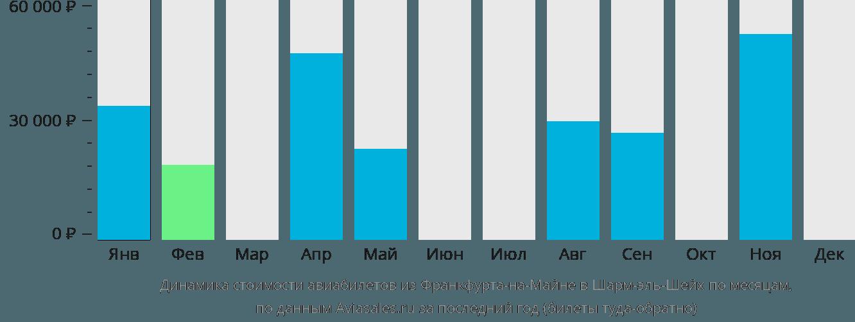 Динамика стоимости авиабилетов из Франкфурта-на-Майне в Шарм-эль-Шейх по месяцам