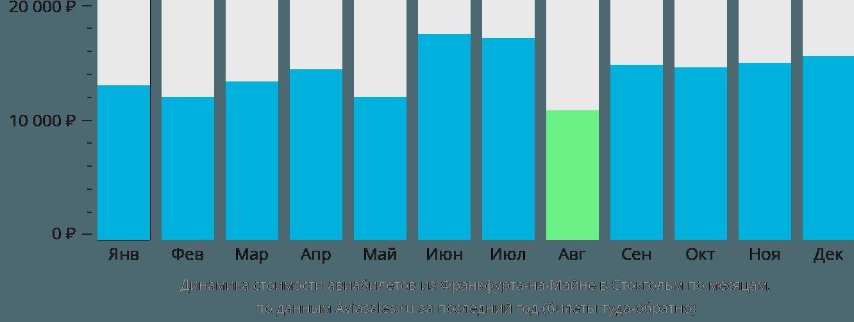 Динамика стоимости авиабилетов из Франкфурта-на-Майне в Стокгольм по месяцам