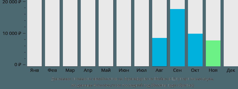 Динамика стоимости авиабилетов из Франкфурта-на-Майне в Штутгарт по месяцам