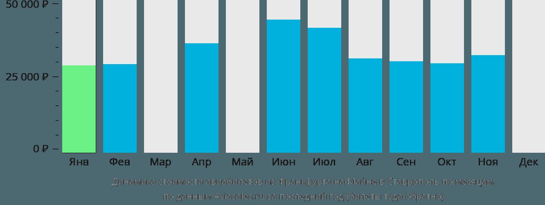 Динамика стоимости авиабилетов из Франкфурта-на-Майне в Ставрополь по месяцам