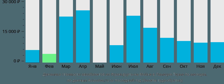 Динамика стоимости авиабилетов из Франкфурта-на-Майне в Ламеция-Терме по месяцам